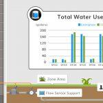 Know Your Garden's Water Usage with Yardian